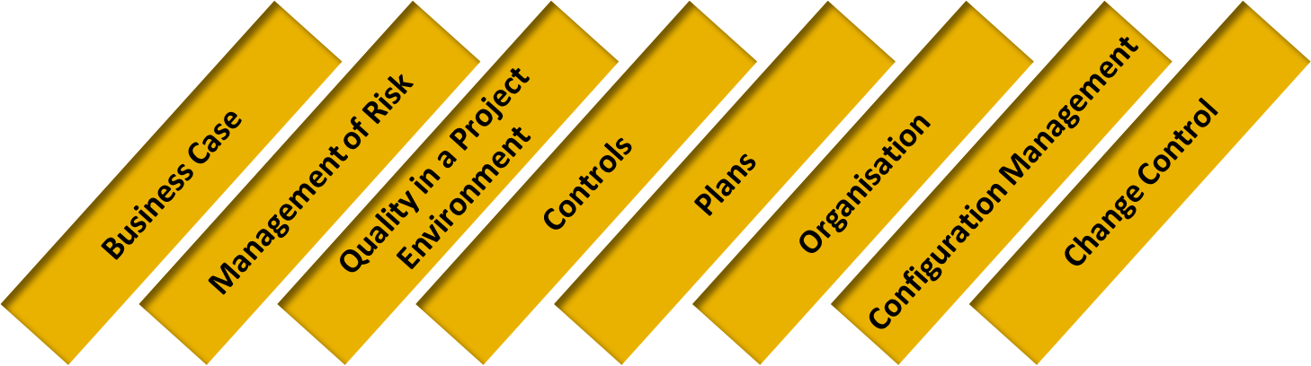 Prince2 Components
